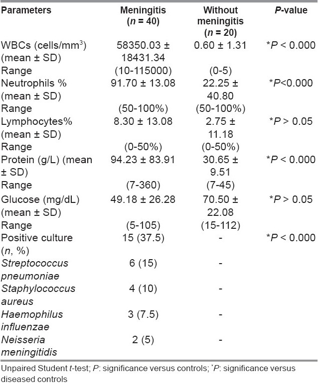 Table 3 :Cerebrospinal fluid (CSF) parameters of meningitis and diseased controls