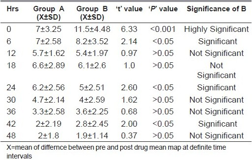 Table 4 :Relationship between group A and group B male subjects