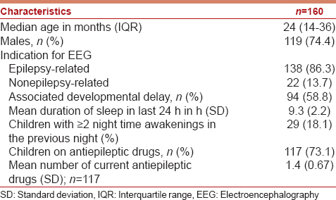 Efficacy and safety of oral triclofos as sedative for children