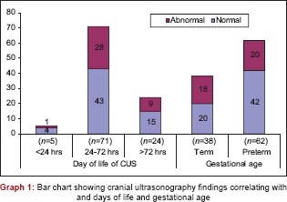 A study of neurosonogram abnormalities, clinical correlation