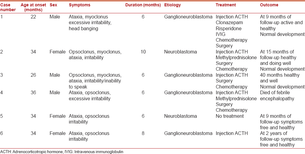 Neuroblastoma presenting as opsoclonus-myoclonus: A series