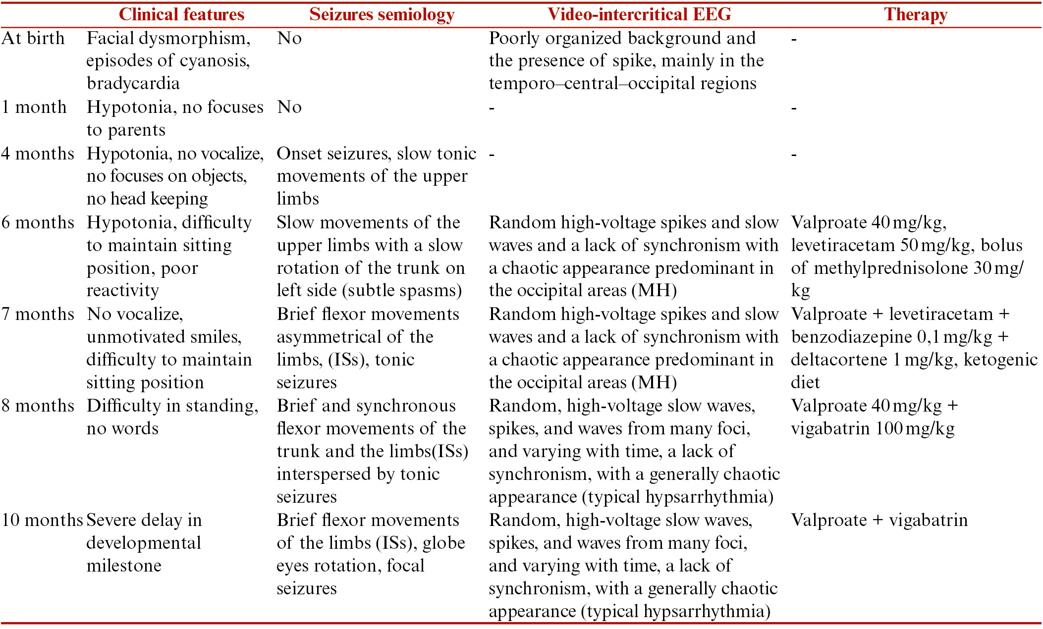 Table 1: Clinical features, seizures semiology, intercritical EEG, and treatment along the first year of life