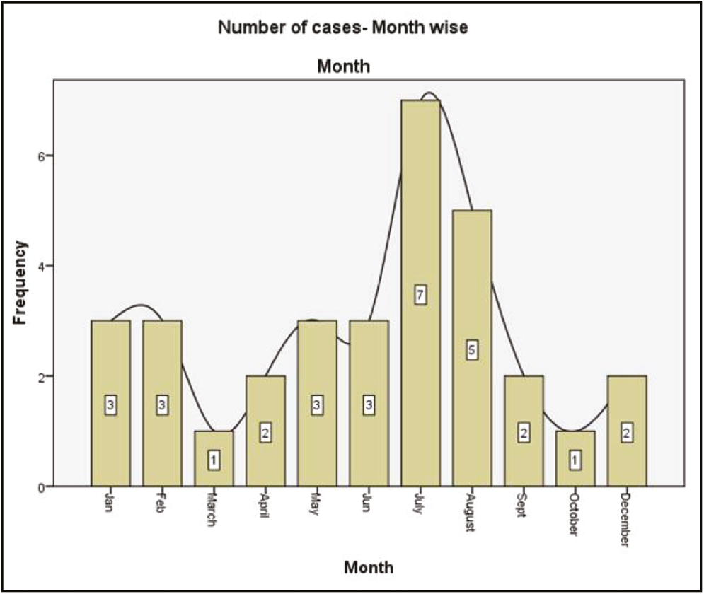 Figure 5: Bar diagram showing the number of cases monthwise