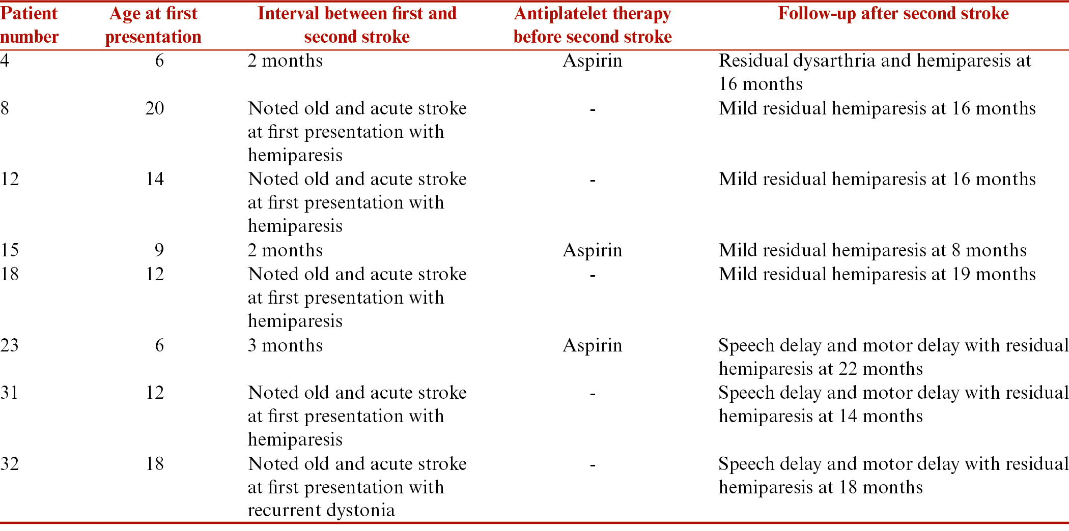 Mineralizing angiopathy with basal ganglia stroke after