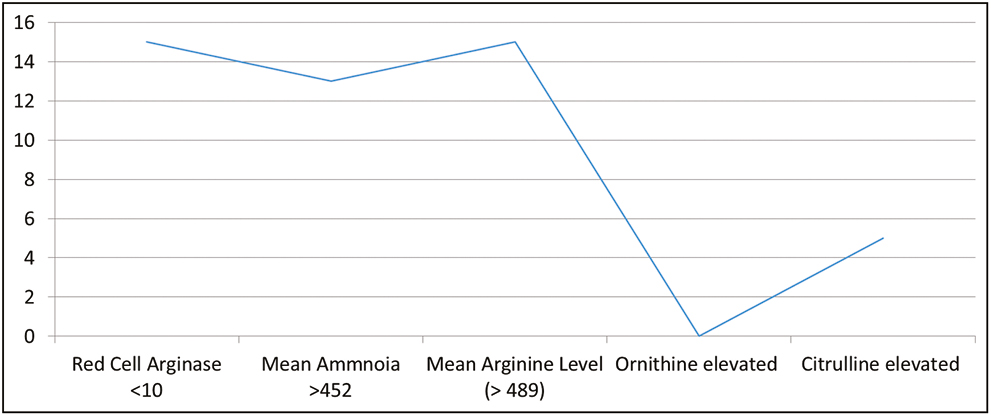 Figure 7: Biochemical parameters in blood. X-axis indicates level of various aminoacids; Y-axis indicates number of patients