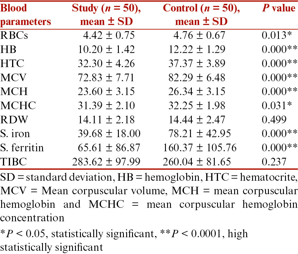 Table 1: Blood parameters and iron study markers between study and control groups
