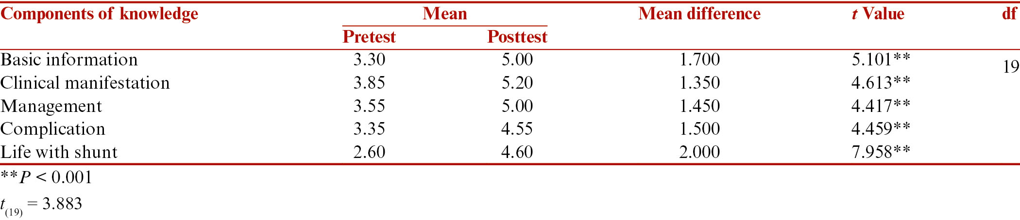 Table 3: Comparison of mean pre-test and post test score of each components of knowledge (n = 20)