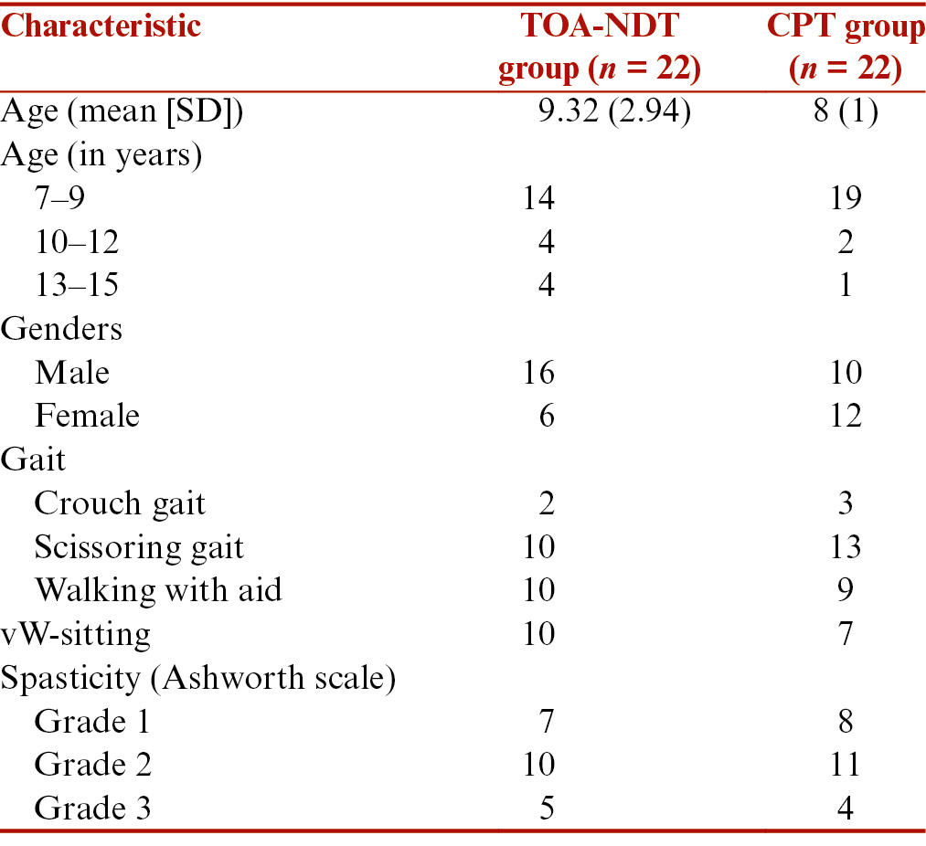 Table 1: Demographic characteristics of the recruited subjects