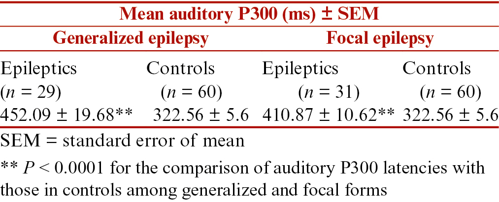 Table 2: Mean auditory P300 latency differences from the controls in generalized and focal epilepsy