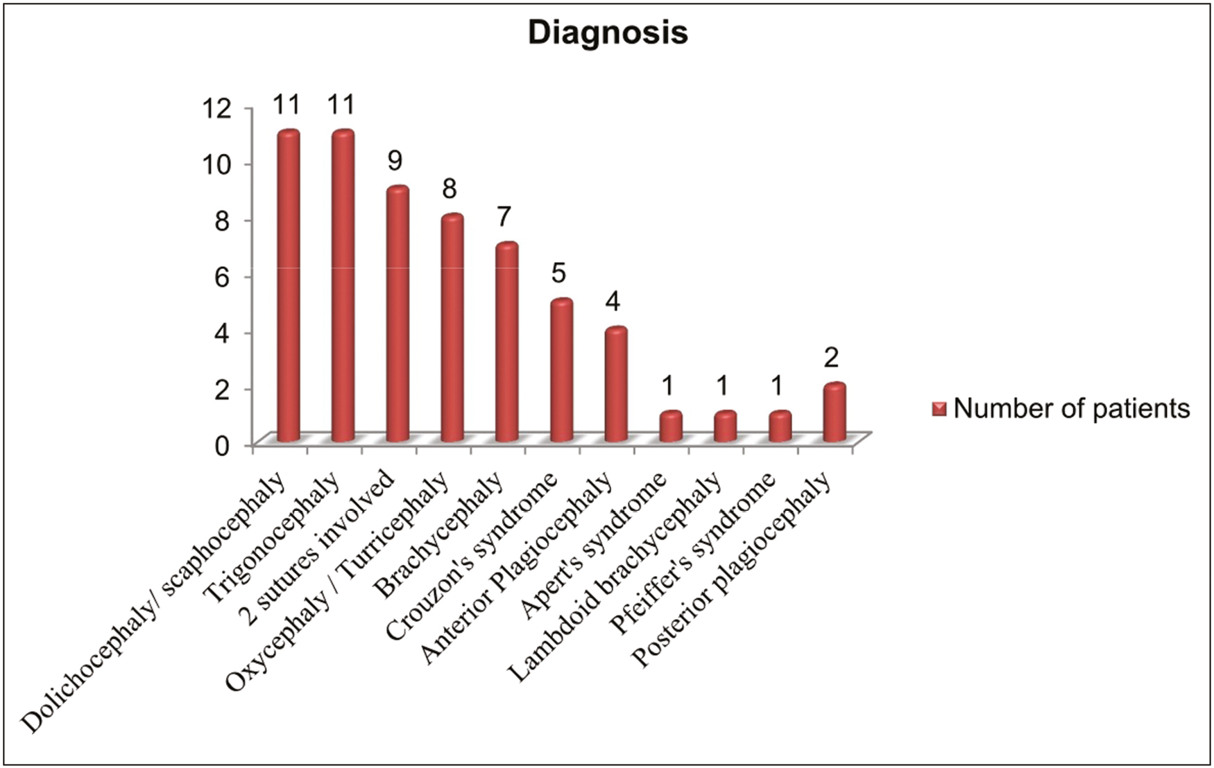 Figure 1: Graphical representation of the distribution of cases with respect to the diagnosis