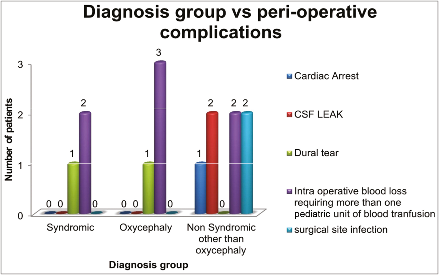 Figure 7: Graphical representation showing the various types of perioperative complications with respect to diagnostic group