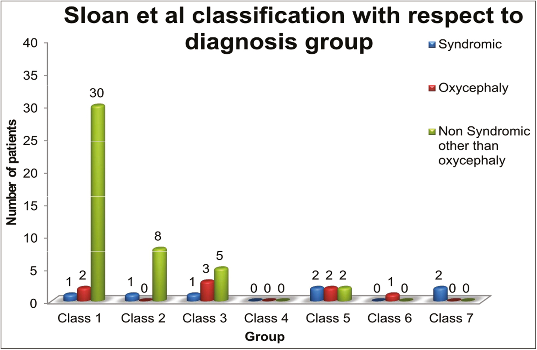 Figure 8: Graphical representation showing the number of patients in each class of Sloan <i>et al.</i>'s classification system with respect to diagnostic group