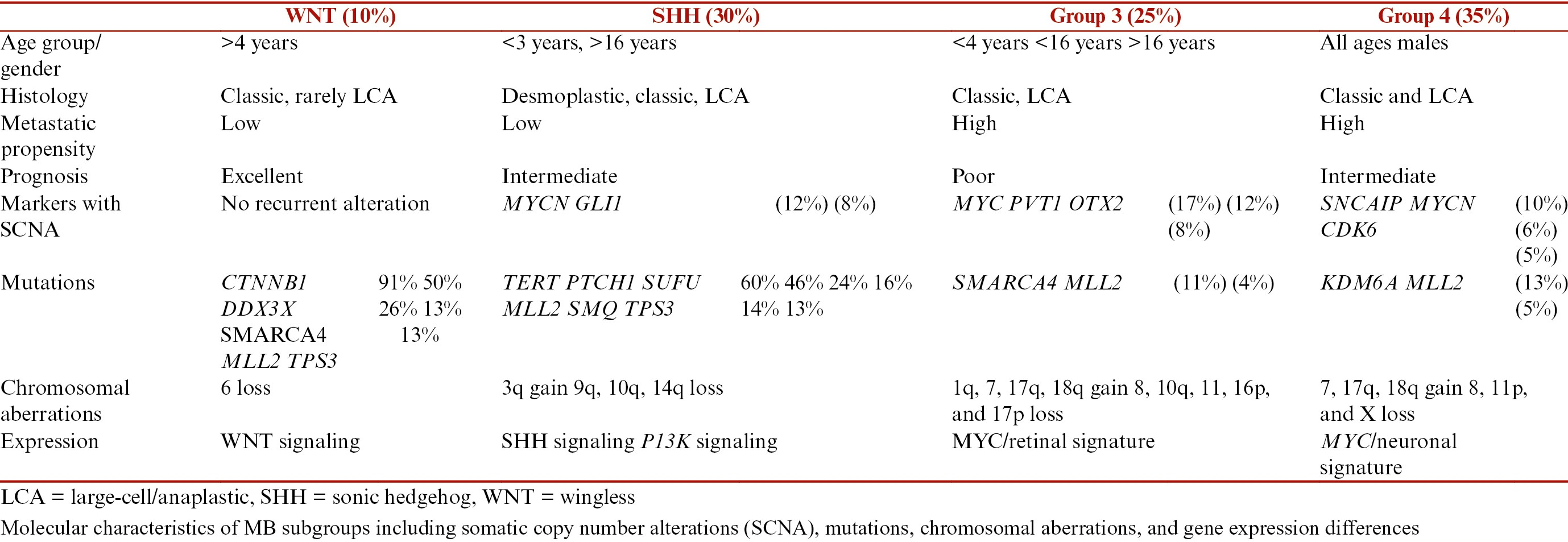 Table 1: Clinical and genetic characteristics of the MB subgroups